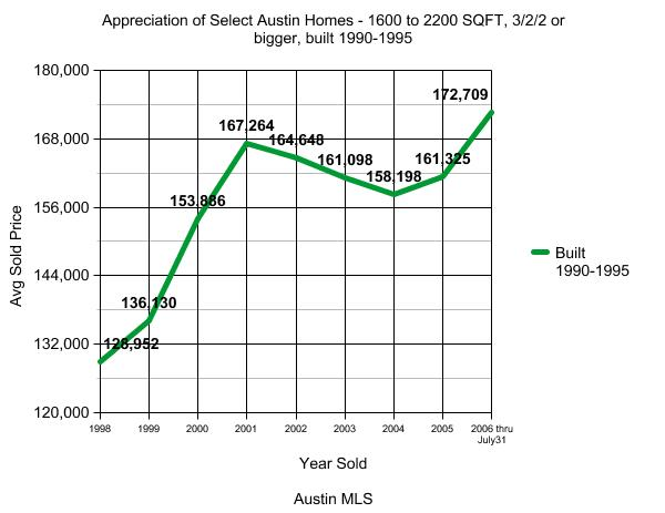 Austin Real Estate Appreciation Graph