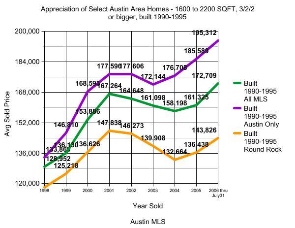 Austin Real Estate Appreciation Graph