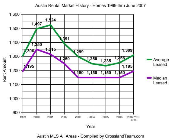 Austin Rental Market History