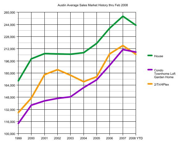 Austin Real Estate Market Sales History