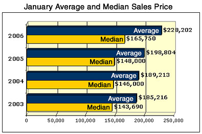 Austin MLS Sales Graph Jan 2006